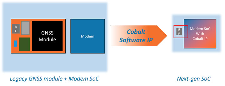Cobalt Integration Fondblanc 720x275